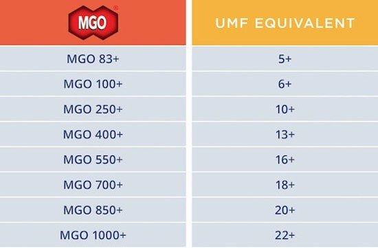 So sánh chỉ số UMF và MGO